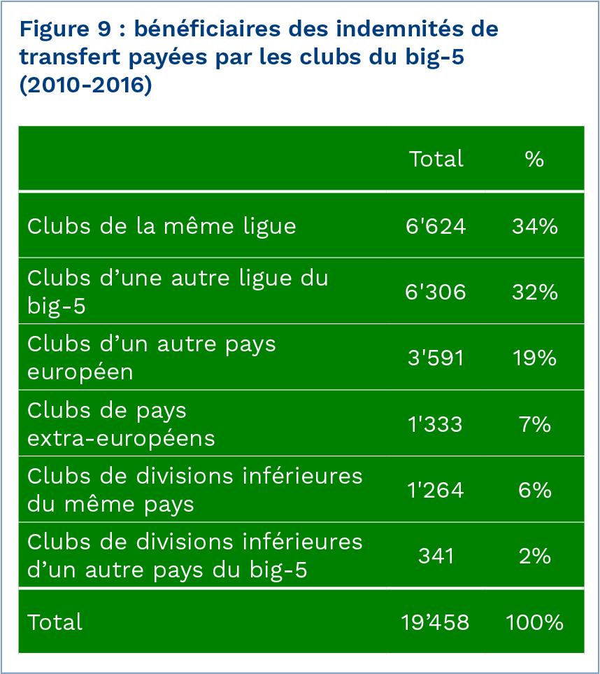 Les Clubs De Foot Les Plus Dépensiers Du Mercato D été: Rapport Mensuel 17